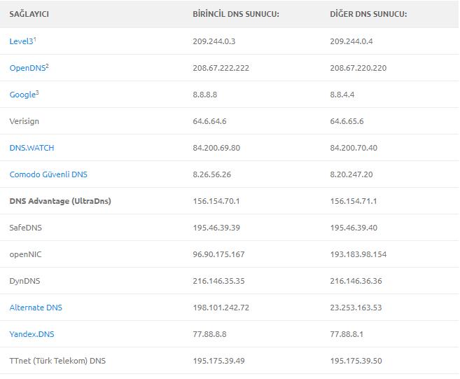 2018 güncel dns sunucuları